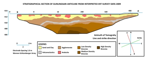Gunungsari Pseudosection